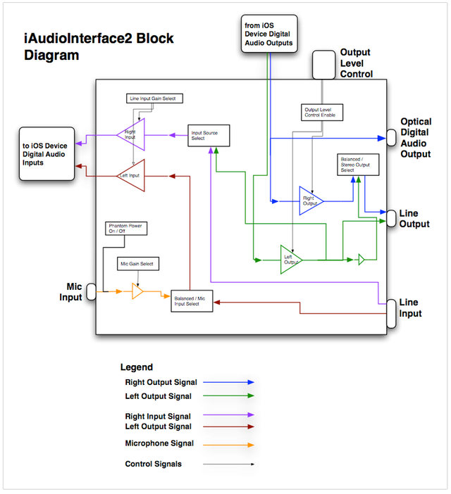 iAI2 Block Diagram
